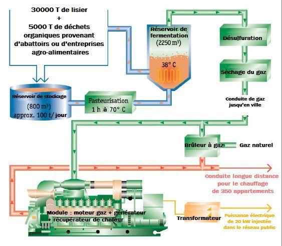 Biogaz produit à partir de déchets agricoles