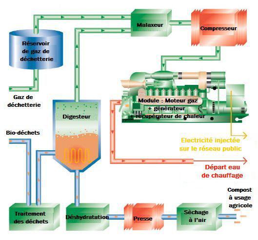 Gaz de déchetteire et bio-déchets