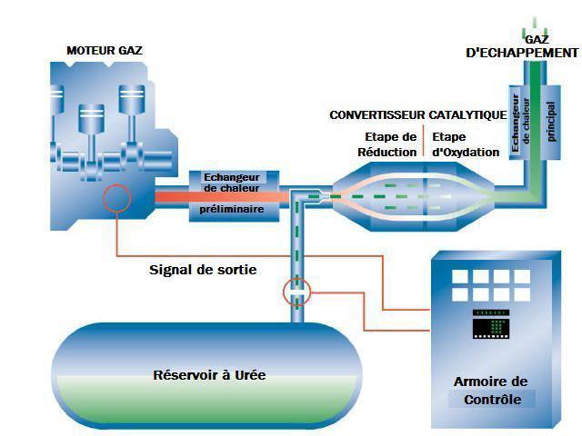 Schéma 13 Production d'énergie thermique