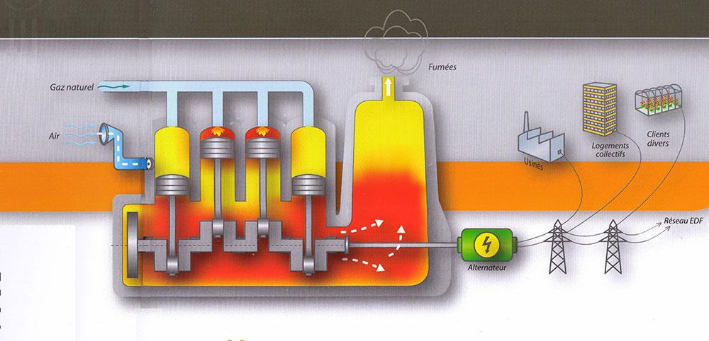 Schéma d'une centrale gaz électricité